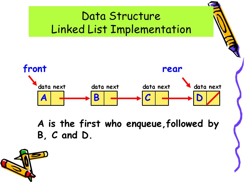 Data Structure Linked List Implementation rearfront DCBA A is the first who enqueue,followed by B, C and D.