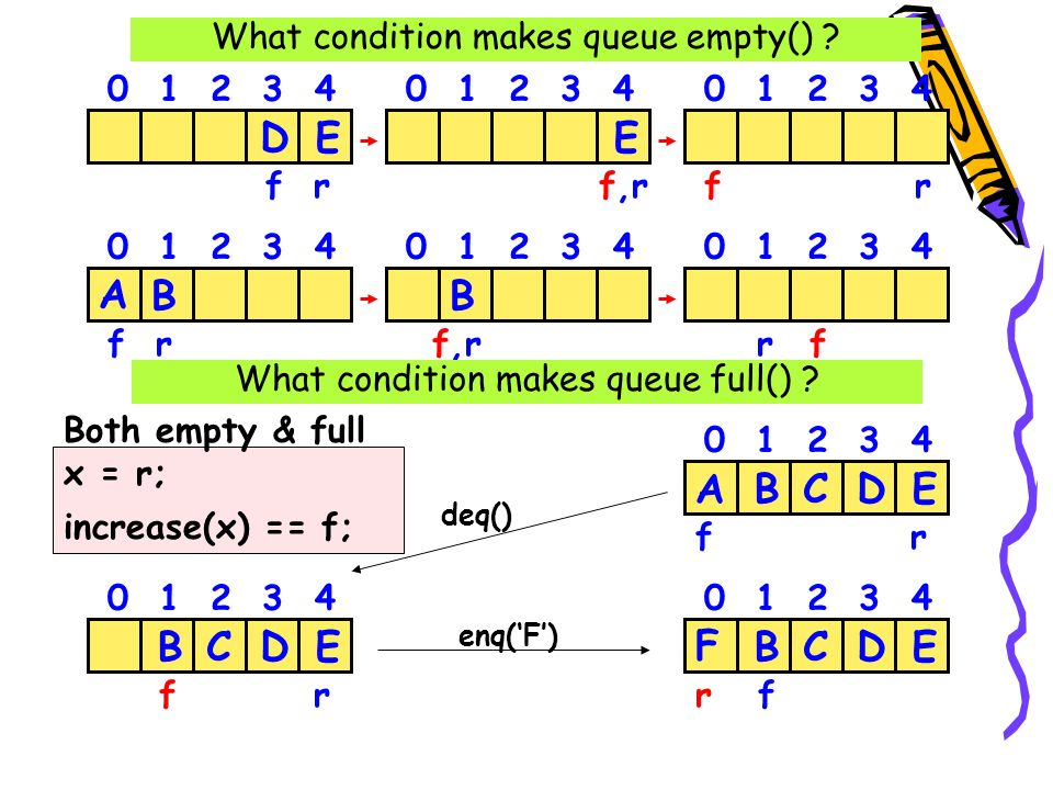 template class queue{ T data[MAX]; int front, rear; int count; }; enq deq init full empty count++ count-- count = 0 count == MAX count == 0