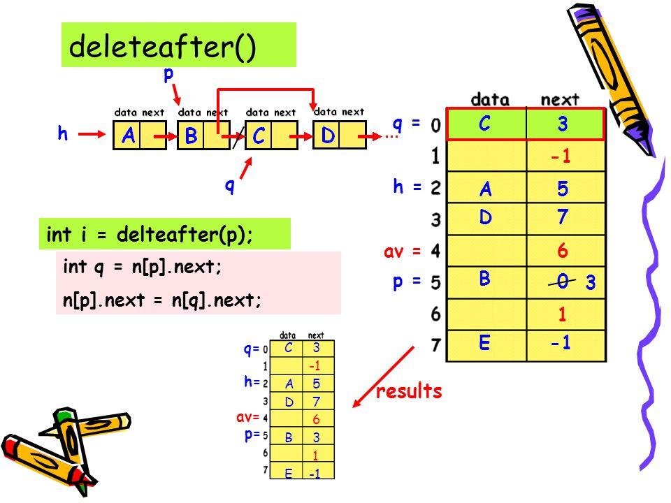 deleteafter() int i = delteafter(p); p h E D C B A 5 h = 0 3 7 av = 6 1 p = q q = 3 C 3 int q = n[p].next; n[p].next = n[q].next; results h= av= p= q= 3 -1 5 7 6 3 1 C A D B E