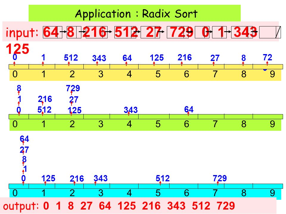 Application : Radix Sort 01234567890123456789 input: 64 8 216 512 27 729 0 1 343 125 output: 0 1 8 27 64 125 216 343 512 729 01234567890123456789 648 216 512 27 72 9 0 1 343 125 64 8 216 512 27 7290 1 343125 01234567890123456789 64 8 216 512 27 729 0 1 343 125