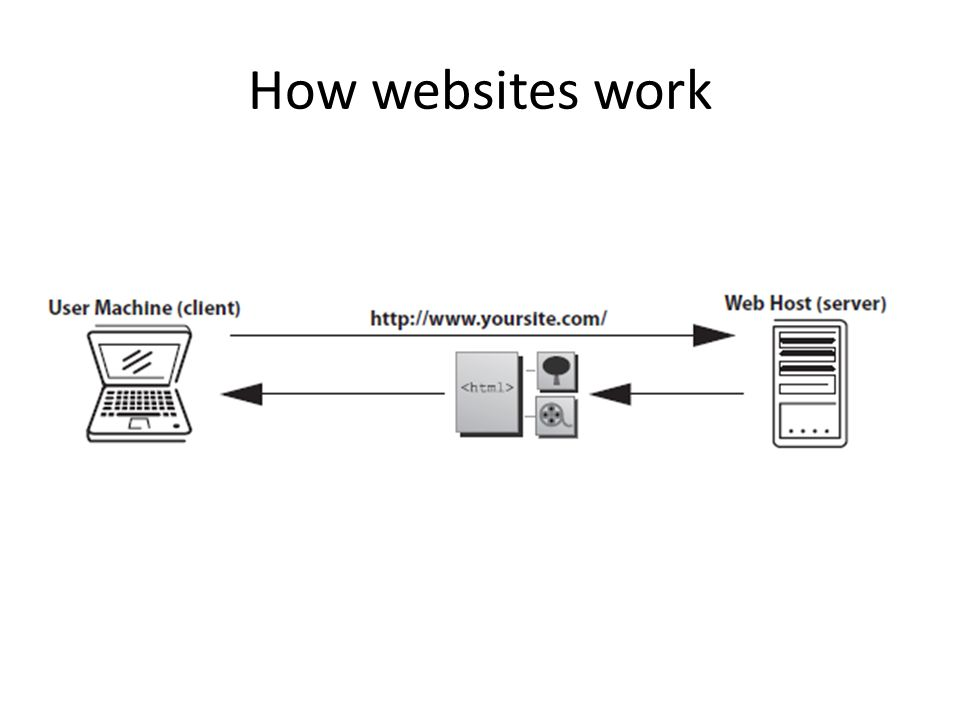 How websites work