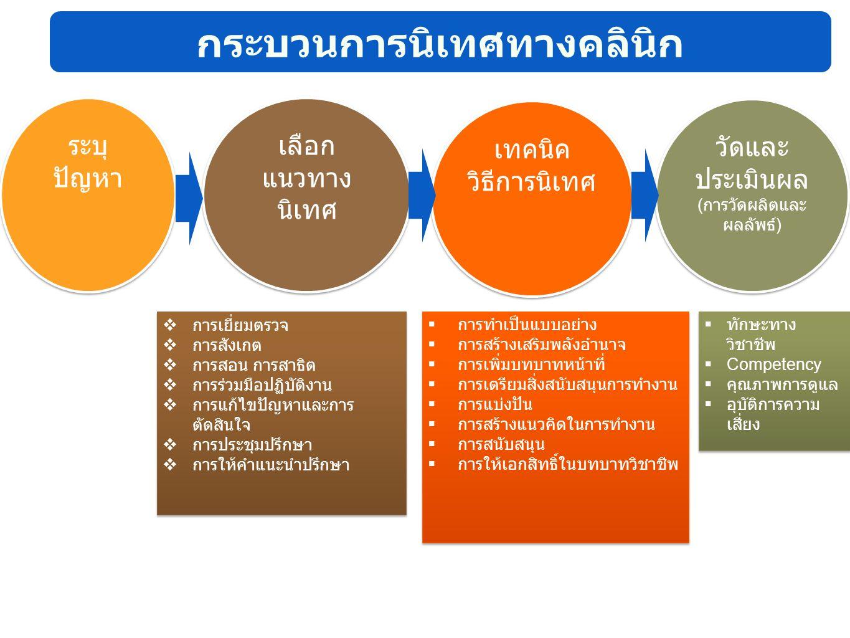 เทคนิค วิธีการนิเทศ เลือก แนวทาง นิเทศ ระบุ ปัญหา ระบุ ปัญหา วัดและ ประเมินผล ( การวัดผลิตและ ผลลัพธ์ ) วัดและ ประเมินผล ( การวัดผลิตและ ผลลัพธ์ ) กระ