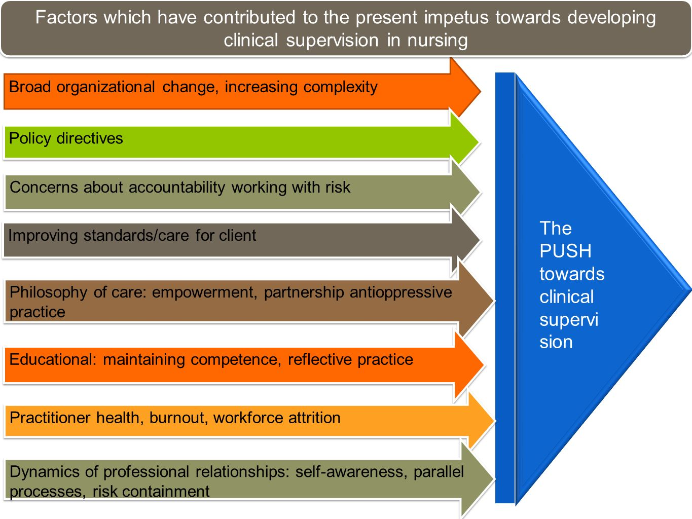 Broad organizational change, increasing complexity Policy directives Concerns about accountability working with risk Improving standards/care for clie