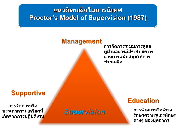 การจัดการหรือ บรรเทาความเครียดที่ เกิดจากการปฏิบัติงาน การจัดการระบบการดูแล ผู้ป่วยอย่างมีประสิทธิภาพ ด้านการสนับสนุนให้การ ช่วยเหลือ การพัฒนาหรือธำรง