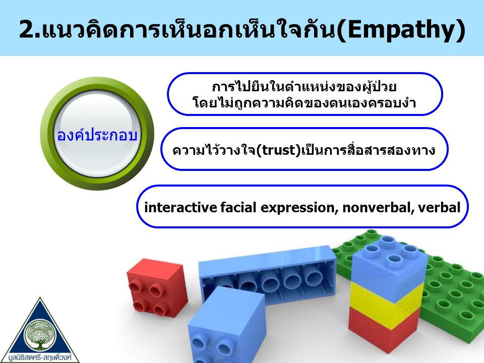 การไปยืนในตำแหน่งของผู้ป่วย โดยไม่ถูกความคิดของตนเองครอบงำ องค์ประกอบ ความไว้วางใจ(trust)เป็นการสื่อสารสองทาง interactive facial expression, nonverbal, verbal 2.แนวคิดการเห็นอกเห็นใจกัน(Empathy)