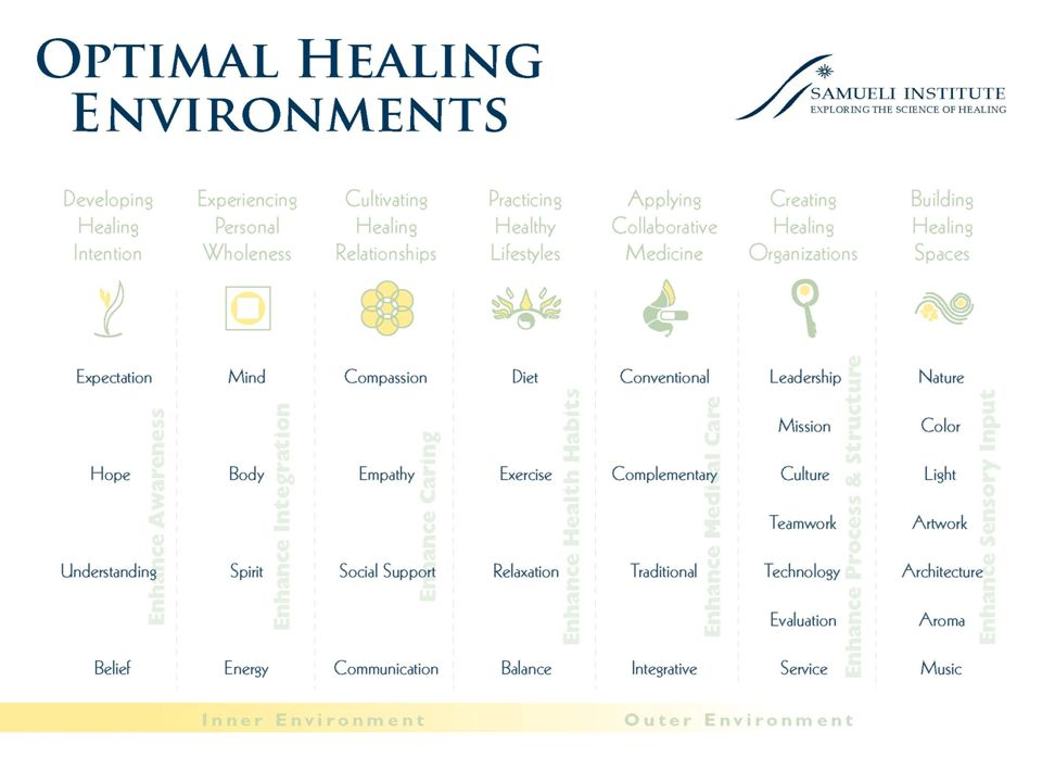 OPTIMAL HEALING ENVIRONMENTS Inner Environment (Personal) Interpersonal Environment (Social) Outer Environment (Behavioral) Developing Healing Intention Cultivating Healing Relationships Practicing Healthy Lifestyles Expectation Hope Understanding Belief Experiencing Personal Wholeness Mind Body Spirit Energy Enhance Awareness Enhance Integration Compassion Empathy Social Support Communication Creating Healing Organizations Leadership Mission Culture Teamwork Enhance Process Enhance Caring Diet Exercise Relaxation Balance Enhance Health Habits Applying Collaborative Medicine Conventional Integrative Traditional Person-centered Enhance Medical Care Building Healing Spaces Nature Color Light Artwork Architecture Aroma Music Enhance Natural & Sustainable Structures
