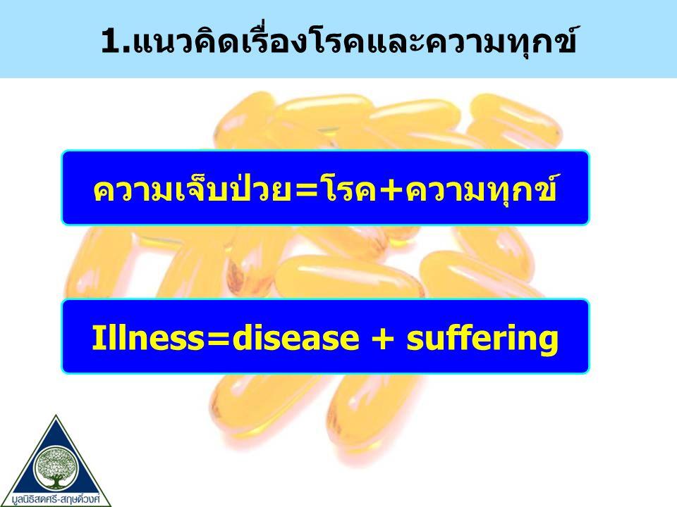 1.แนวคิดเรื่องโรคและความทุกข์ ความเจ็บป่วย=โรค+ความทุกข์ Illness=disease + suffering