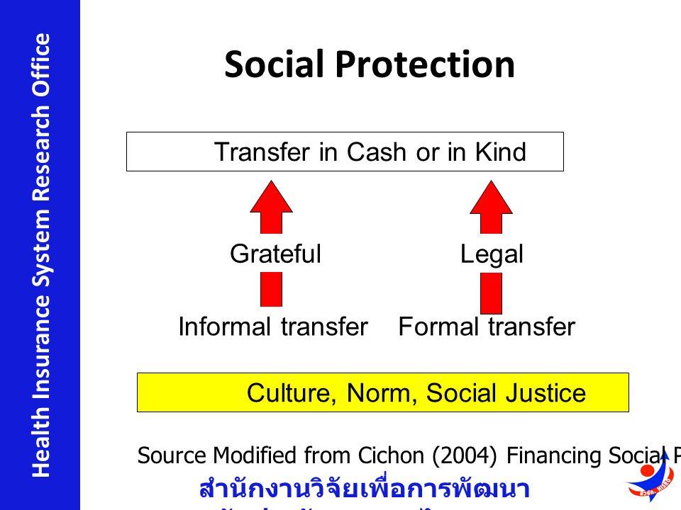 สำนักงานวิจัยเพื่อการพัฒนา หลักประกันสุขภาพไทย Health Insurance System Research Office Social Protection Culture, Norm, Social Justice Legal Formal transfer Transfer in Cash or in Kind Grateful Informal transfer Source Modified from Cichon (2004) Financing Social Protection, ILO