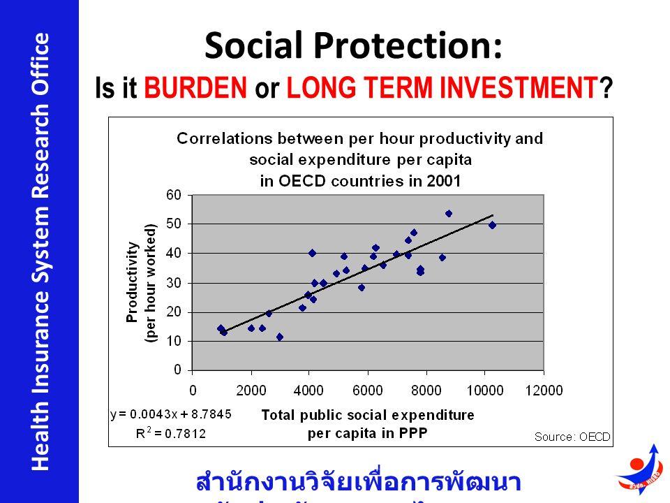 สำนักงานวิจัยเพื่อการพัฒนา หลักประกันสุขภาพไทย Health Insurance System Research Office Social Protection: Is it BURDEN or LONG TERM INVESTMENT?