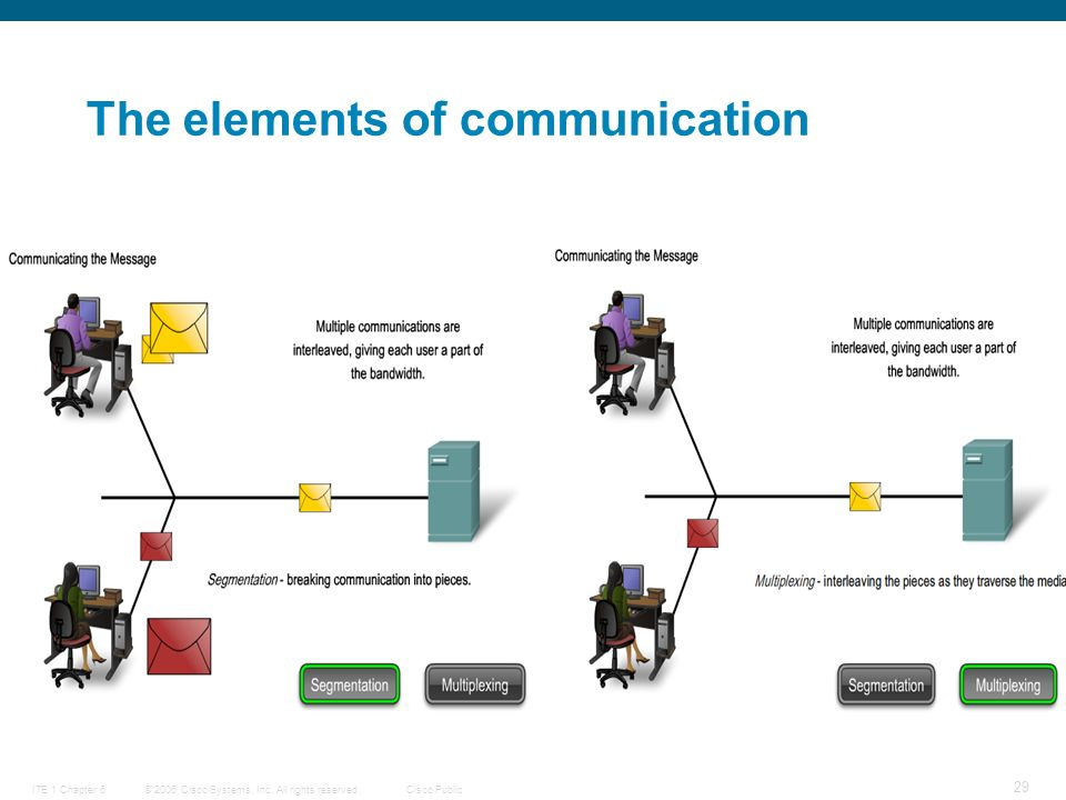 © 2006 Cisco Systems, Inc. All rights reserved.Cisco PublicITE 1 Chapter 6 29 The elements of communication