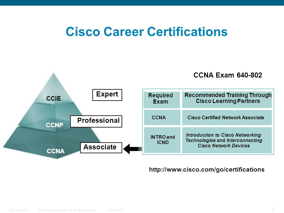 © 2006 Cisco Systems, Inc. All rights reserved.Cisco PublicITE 1 Chapter 6 24 Internet