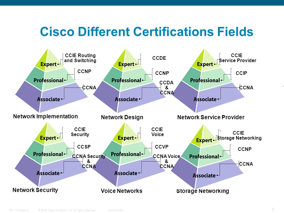 © 2006 Cisco Systems, Inc. All rights reserved.Cisco PublicITE 1 Chapter 6 5 Cisco Different Certifications Fields CCIE Routing and Switching CCNP CCN