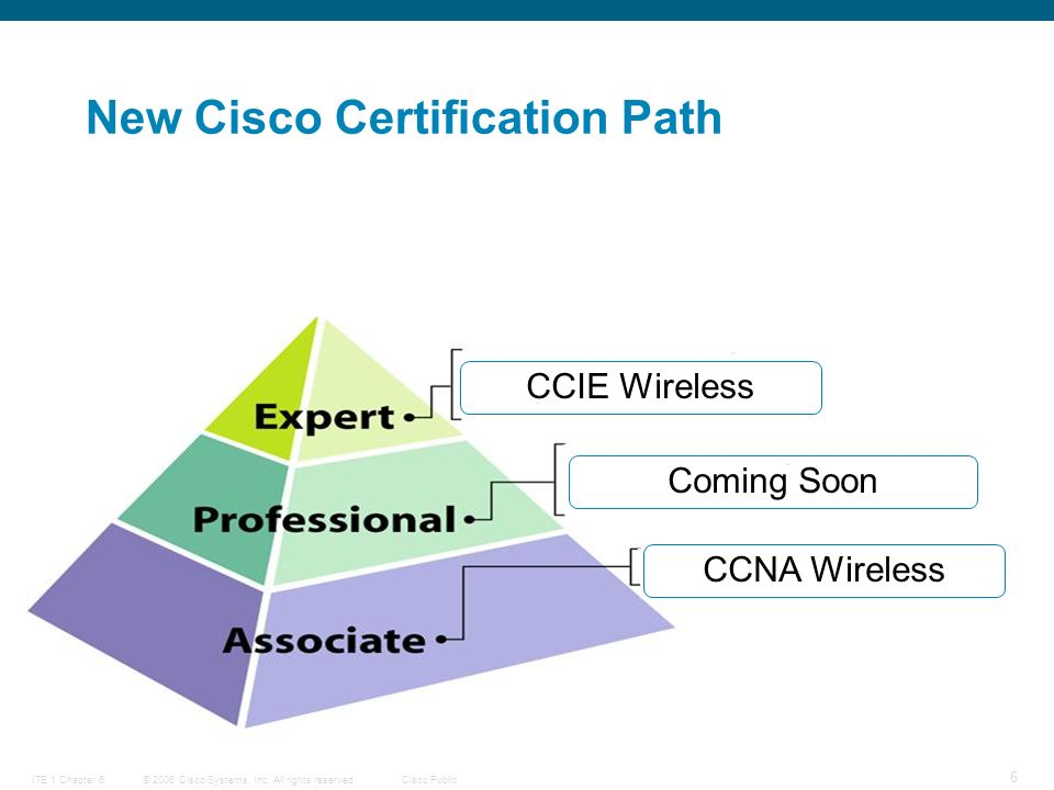 © 2006 Cisco Systems, Inc. All rights reserved.Cisco PublicITE 1 Chapter 6 27 Cisco symbols