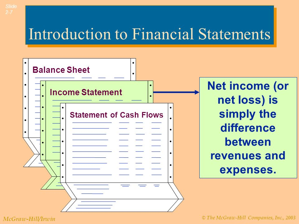 © The McGraw-Hill Companies, Inc., 2003 McGraw-Hill/Irwin Slide 2-7 Introduction to Financial Statements Net income (or net loss) is simply the difference between revenues and expenses.