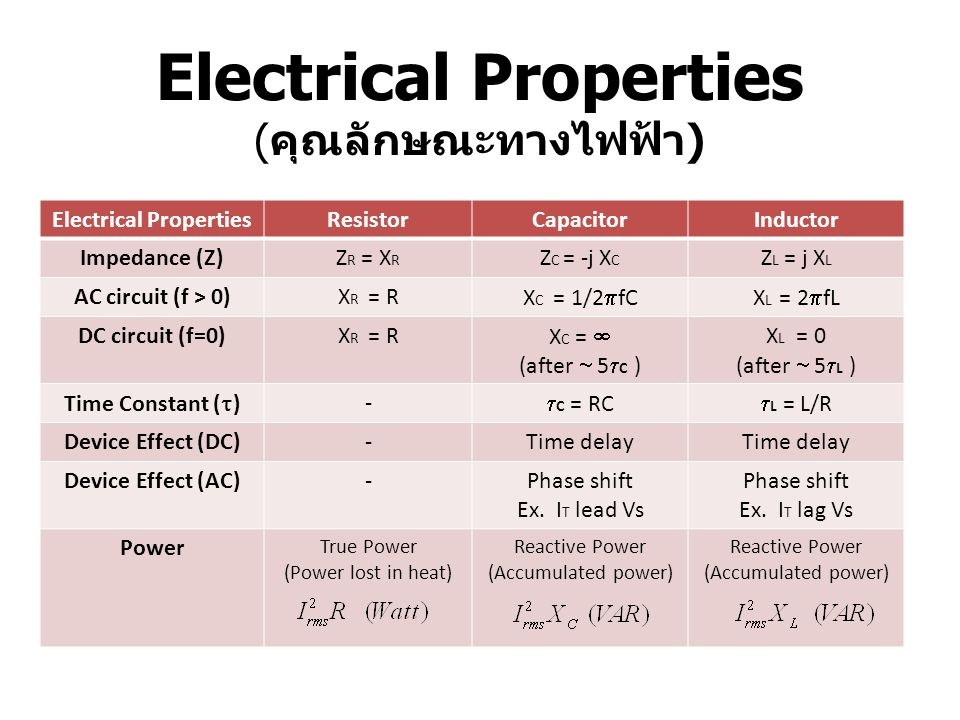 Electrical Properties ( คุณลักษณะทางไฟฟ้า ) Electrical PropertiesResistorCapacitorInductor Impedance (Z)Z R = X R Z C = -j X C Z L = j X L AC circuit (f > 0)X R = R X C = 1/2  fCX L = 2  fL DC circuit (f=0)X R = R X C =  (after  5  C ) X L = 0 (after  5  L ) Time Constant (  ) -  C = RC  L = L/R Device Effect (DC)-Time delay Device Effect (AC)-Phase shift Ex.
