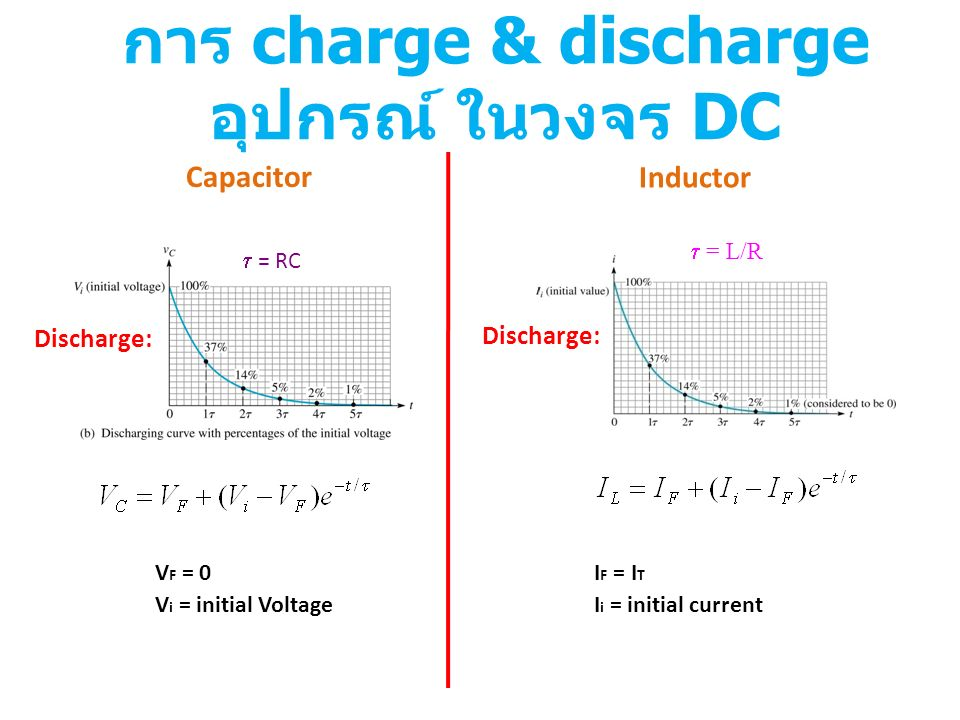 การ charge & discharge อุปกรณ์ ในวงจร DC  = RC  = L/R Discharge: V F = 0 V i = initial Voltage I F = I T I i = initial current Capacitor Inductor