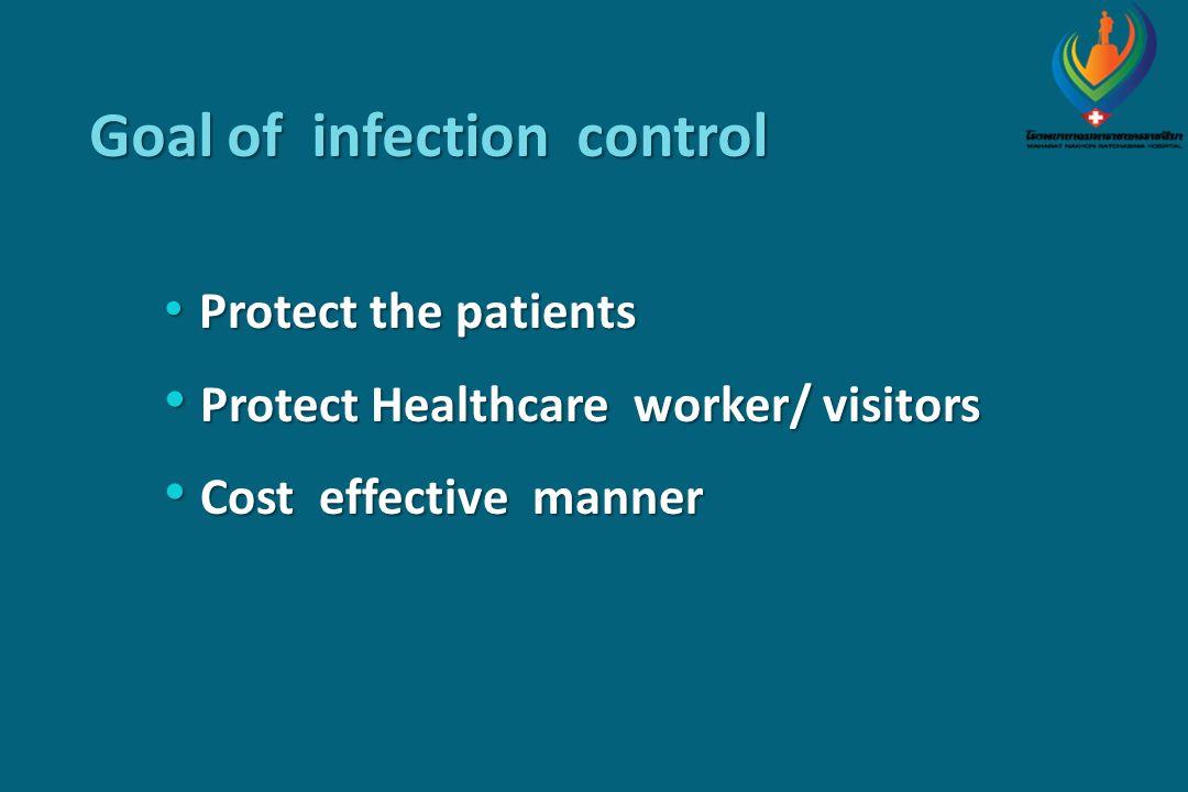 การติดเชื้อในโรงพยาบาล New Terminology Nosocomial infection Hospital acquired infection Healthcare associated infections : HAI