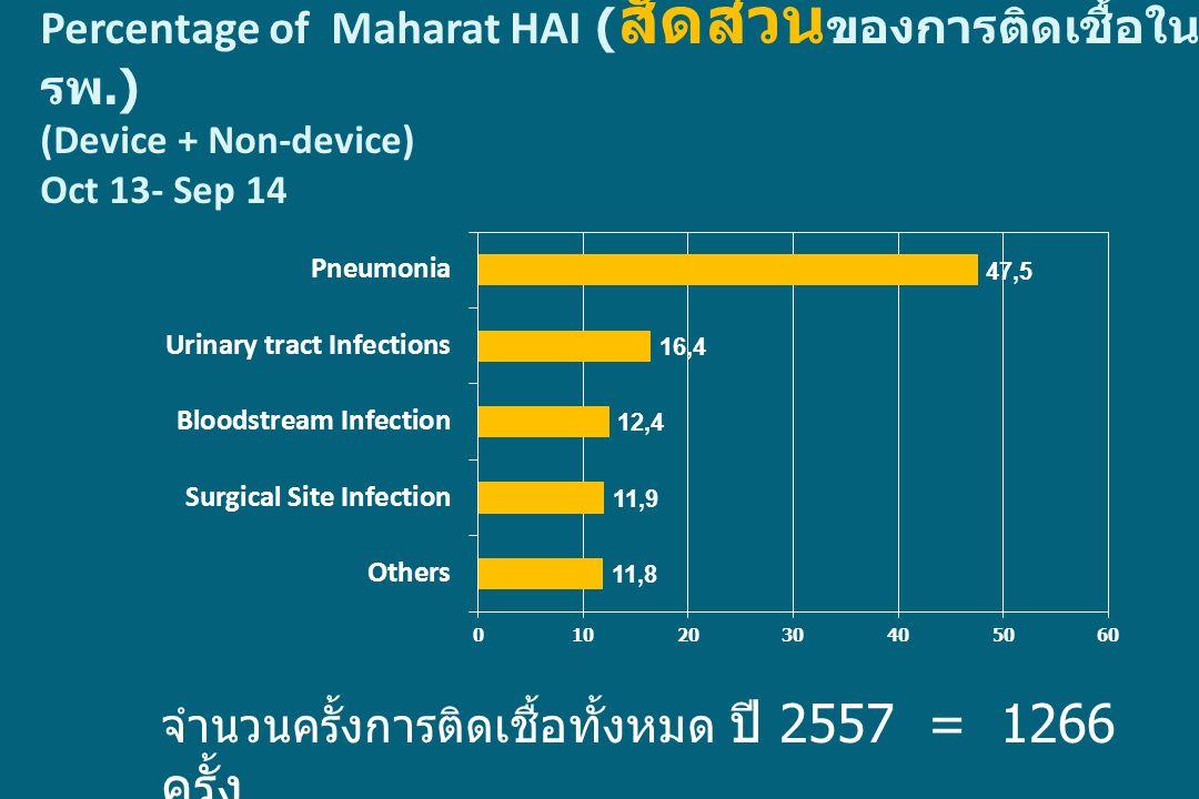 Percentage of Maharat HAI ( สัดส่วน ของการติดเชื้อใน รพ.) (Device + Non-device) Oct 13- Sep 14 จำนวนครั้งการติดเชื้อทั้งหมด ปี 2557 = 1266 ครั้ง