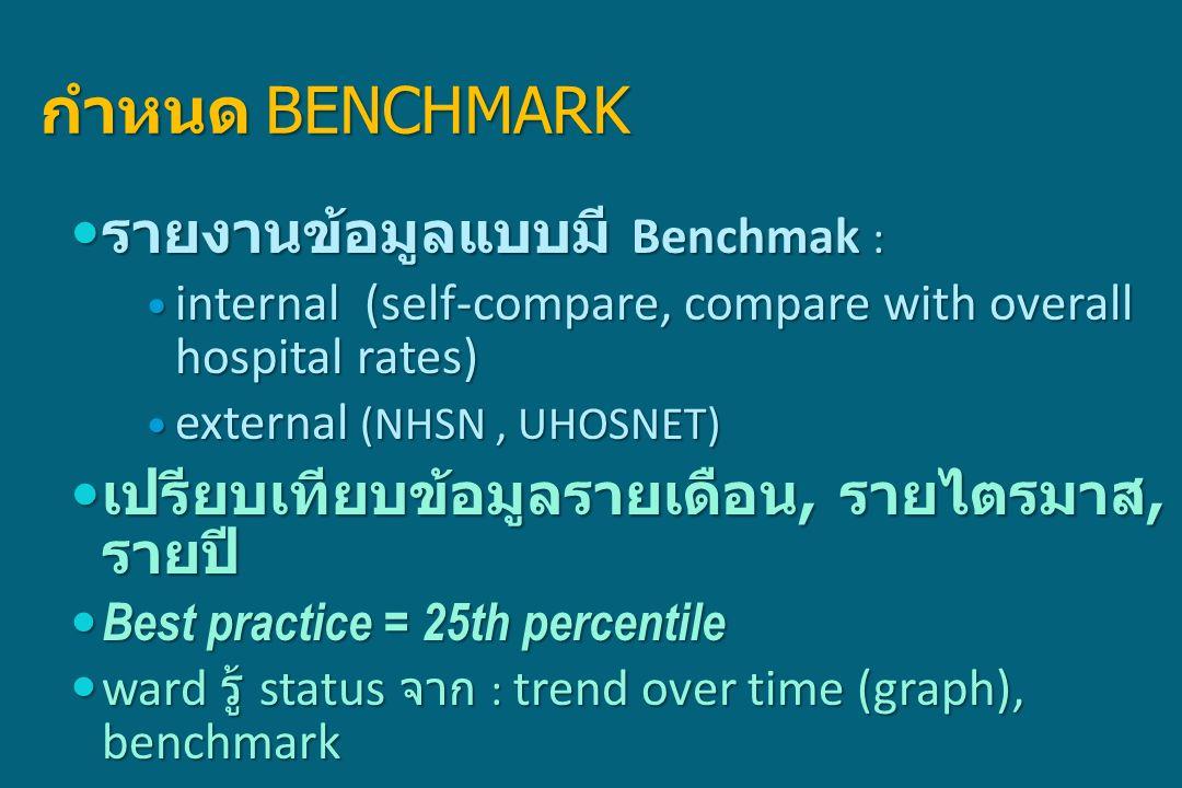 กำหนด BENCHMARK รายงานข้อมูลแบบมี Benchmak : รายงานข้อมูลแบบมี Benchmak : internal (self-compare, compare with overall hospital rates) internal (self-