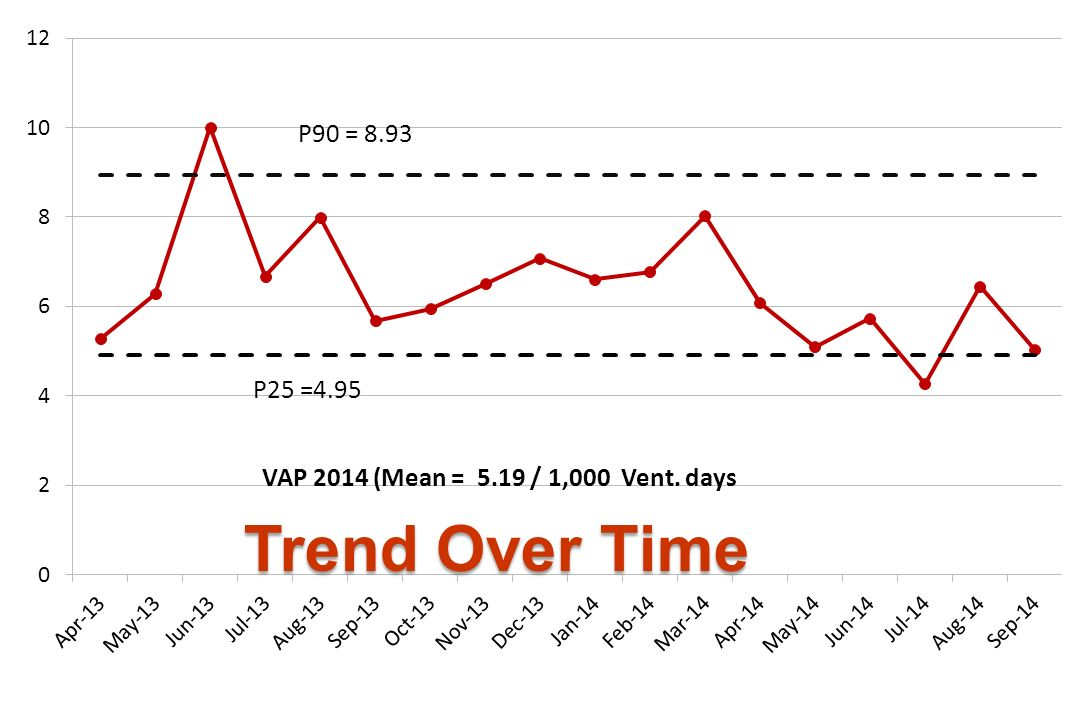VAP 2014 (Mean = 5.19 / 1,000 Vent. days P25 =4.95 แ Trend Over Time