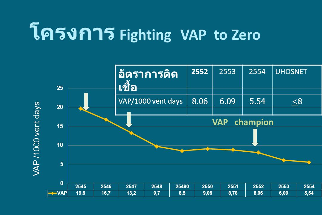 อัตราการติด เชื้อ 255225532554UHOSNET VAP/1000 vent days 8.066.095.54<8<8 VAP /1000 vent days โครงการ Fighting VAP to Zero VAP champion