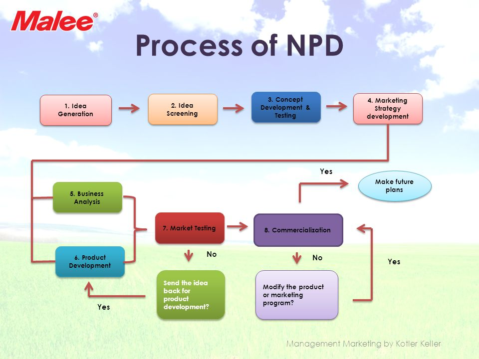 Process of NPD 1. Idea Generation 1. Idea Generation 2. Idea Screening 2. Idea Screening 3. Concept Development & Testing 3. Concept Development & Tes