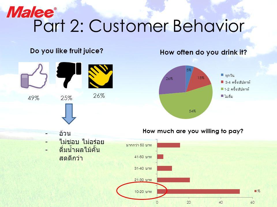 Part 2: Customer Behavior Do you like fruit juice? 49%25% 26% - อ้วน - ไม่ชอบ ไม่อร่อย - ดื่มน้ำผลไม้คั้น สดดีกว่า