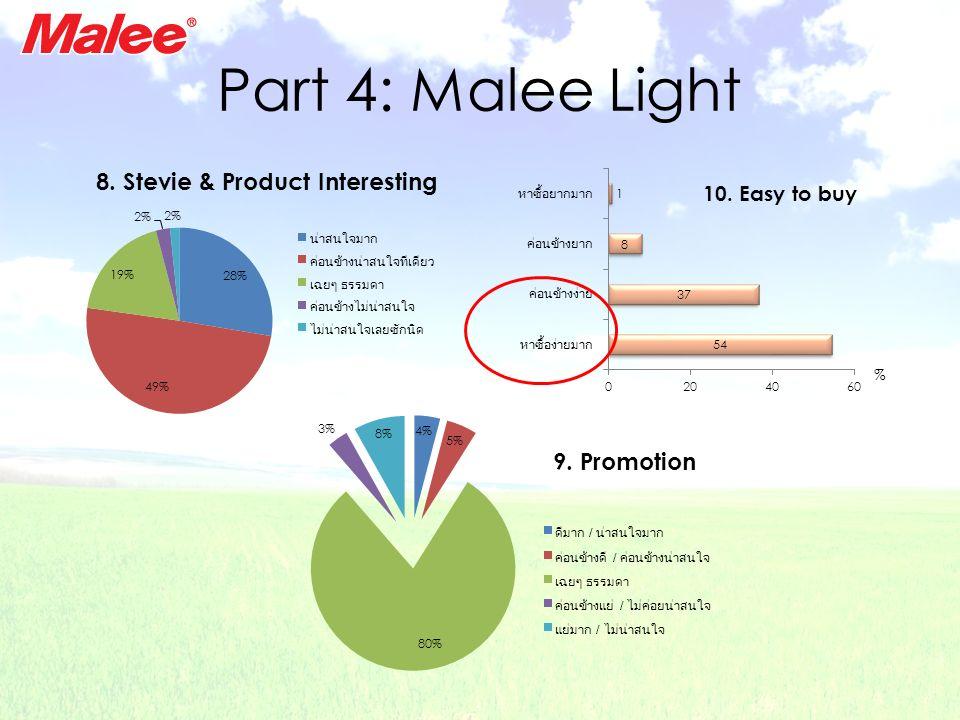 Part 4: Malee Light
