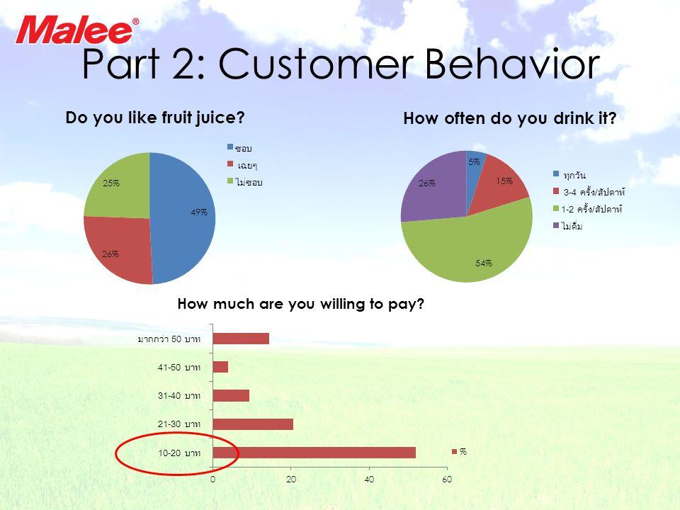 Part 2: Customer Behavior