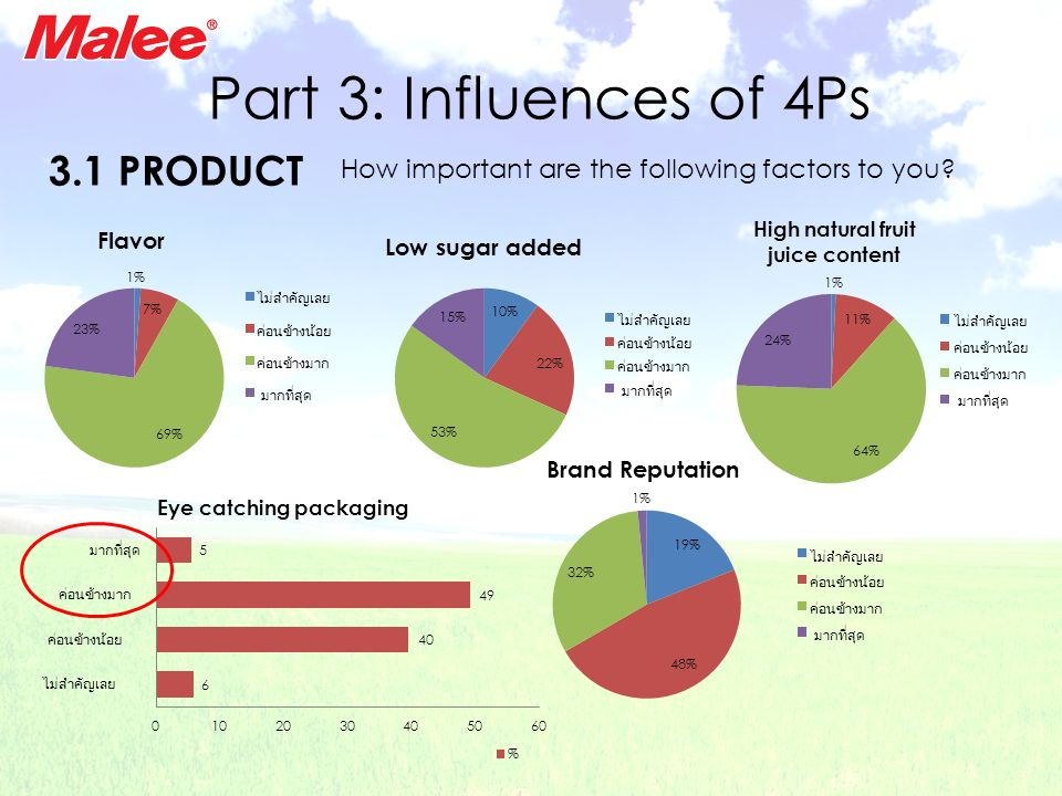 Part 3: Influences of 4Ps How important are the following factors to you? 3.1 PRODUCT Eye catching packaging