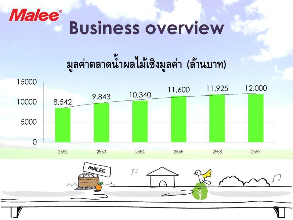 ที่มา : www.positioningmag.com Business overview