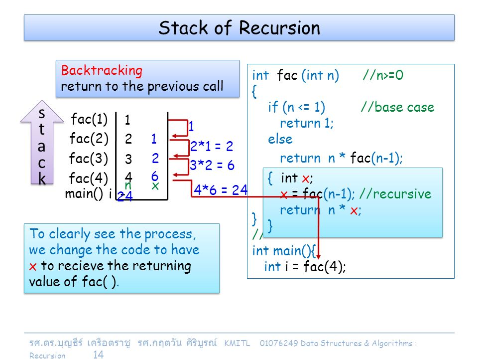 รศ. ดร. บุญธีร์ เครือตราชู รศ. กฤตวัน ศิริบูรณ์ KMITL 01076249 Data Structures & Algorithms : Recursion 14 Stack of Recursion int fac (int n) //n>=0 {