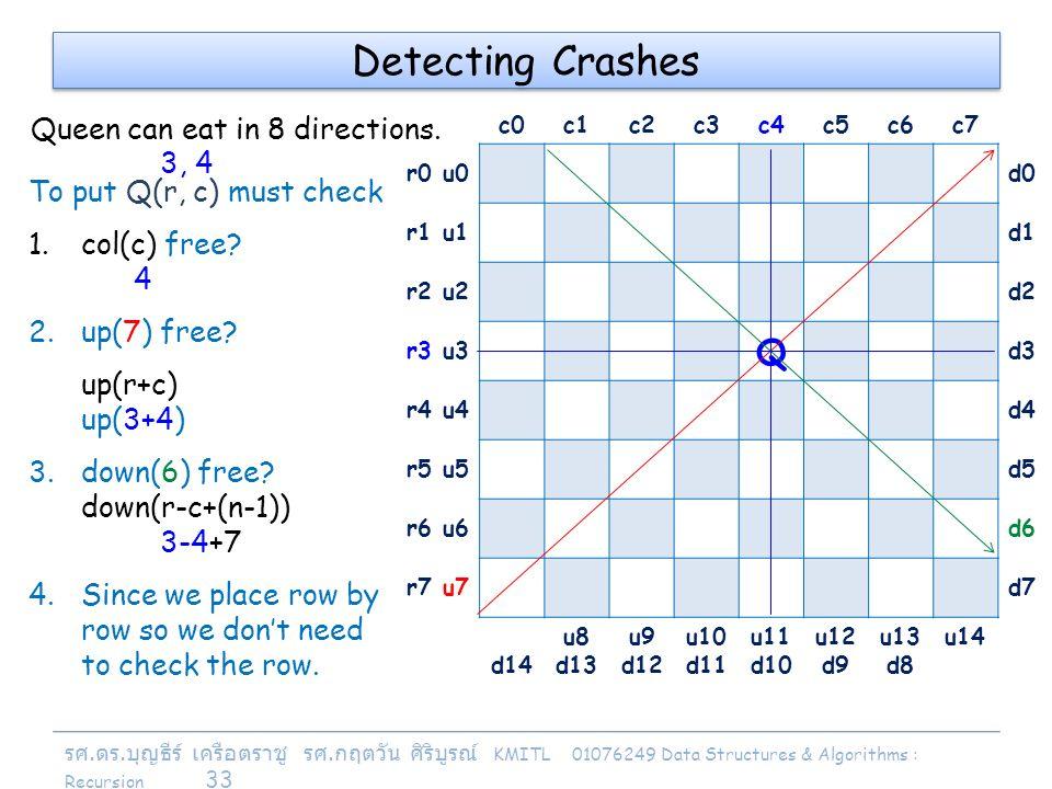รศ. ดร. บุญธีร์ เครือตราชู รศ. กฤตวัน ศิริบูรณ์ KMITL 01076249 Data Structures & Algorithms : Recursion 33 c0c1c2c3c4c5c6c7 r0 u0d0 r1 u1d1 r2 u2d2 r3
