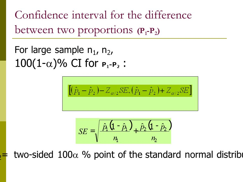 Confidence interval for the difference between two proportions (P 1 -P 2 ) For large sample n 1, n 2, 100(1-  )% CI for P 1 -P 2 : Z  /2 = two-sided 100  % point of the standard normal distribution  2 22 1 11 ˆ 1 ˆˆ 1 ˆ n pp n pp SE    