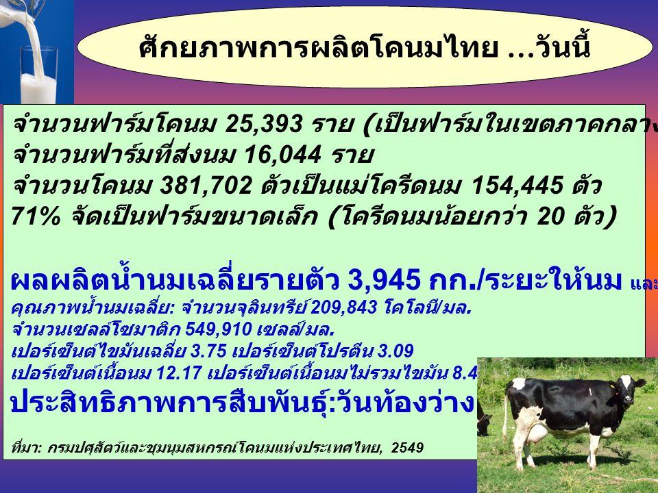 ศักยภาพการผลิตโคนมไทย … วันนี้ จำนวนฟาร์มโคนม 25,393 ราย ( เป็นฟาร์มในเขตภาคกลาง 69.4%) จำนวนฟาร์มที่ส่งนม 16,044 ราย จำนวนโคนม 381,702 ตัวเป็นแม่โครีดนม 154,445 ตัว 71% จัดเป็นฟาร์มขนาดเล็ก ( โครีดนมน้อยกว่า 20 ตัว ) ผลผลิตน้ำนมเฉลี่ยรายตัว 3,945 กก./ ระยะให้นม และระยะรีดนมนาน 324 วัน คุณภาพน้ำนมเฉลี่ย : จำนวนจุลินทรีย์ 209,843 โคโลนี / มล.