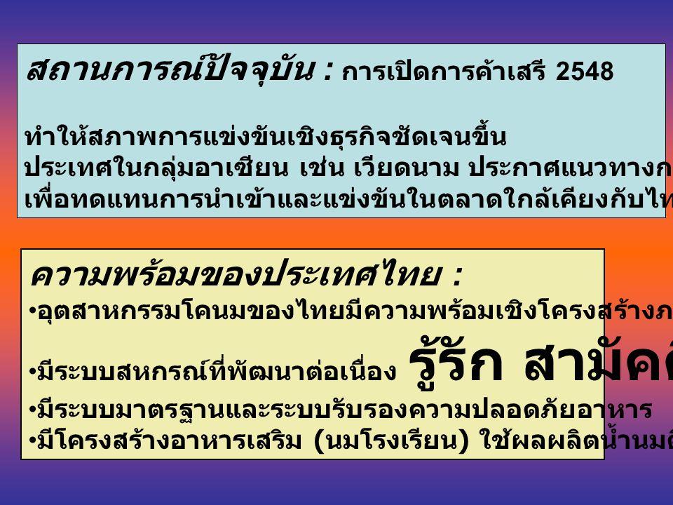 สถานการณ์ปัจจุบัน : การเปิดการค้าเสรี 2548 ทำให้สภาพการแข่งขันเชิงธุรกิจชัดเจนขึ้น ประเทศในกลุ่มอาเซียน เช่น เวียดนาม ประกาศแนวทางการพัฒนาผลิตภัณฑ์นม เพื่อทดแทนการนำเข้าและแข่งขันในตลาดใกล้เคียงกับไทย ความพร้อมของประเทศไทย : อุตสาหกรรมโคนมของไทยมีความพร้อมเชิงโครงสร้างภาครัฐ มีระบบสหกรณ์ที่พัฒนาต่อเนื่อง รู้รัก สามัคคี มีระบบมาตรฐานและระบบรับรองความปลอดภัยอาหาร มีโครงสร้างอาหารเสริม ( นมโรงเรียน ) ใช้ผลผลิตน้ำนมดิบของเกษตรกร