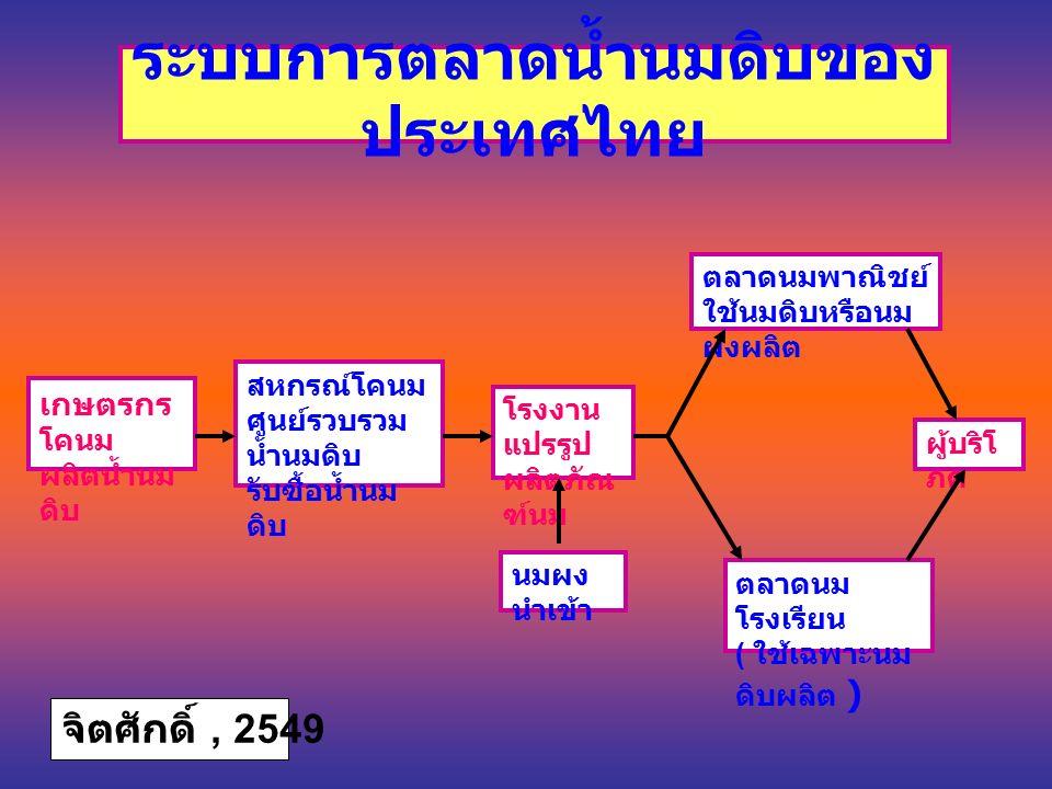 ระบบการตลาดน้ำนมดิบของ ประเทศไทย สหกรณ์โคนม ศูนย์รวบรวม น้ำนมดิบ รับซื้อน้ำนม ดิบ โรงงาน แปรรูป ผลิตภัณ ฑ์นม นมผง นำเข้า ตลาดนมพาณิชย์ ใช้นมดิบหรือนม ผงผลิต ตลาดนม โรงเรียน ( ใช้เฉพาะนม ดิบผลิต ) ผู้บริโ ภค เกษตรกร โคนม ผลิตน้ำนม ดิบ จิตศักดิ์, 2549