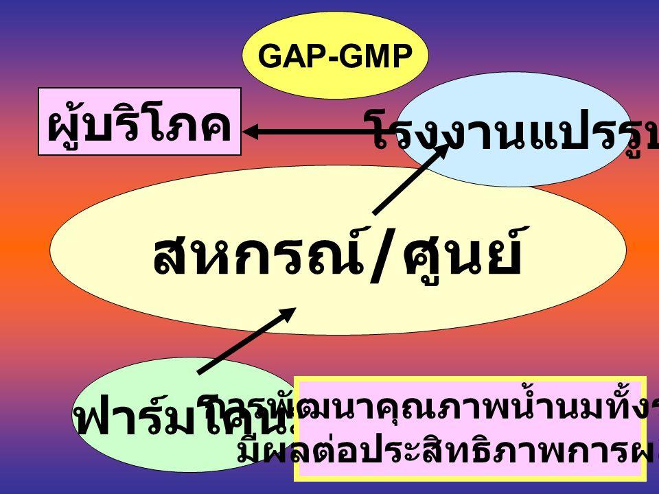 สหกรณ์ / ศูนย์ โรงงานแปรรูป ฟาร์มโคนม ผู้บริโภค การพัฒนาคุณภาพน้ำนมทั้งระบบ มีผลต่อประสิทธิภาพการผลิต GAP-GMP