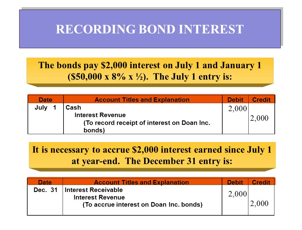 The bonds pay $2,000 interest on July 1 and January 1 ($50,000 x 8% x ½). The July 1 entry is: It is necessary to accrue $2,000 interest earned since