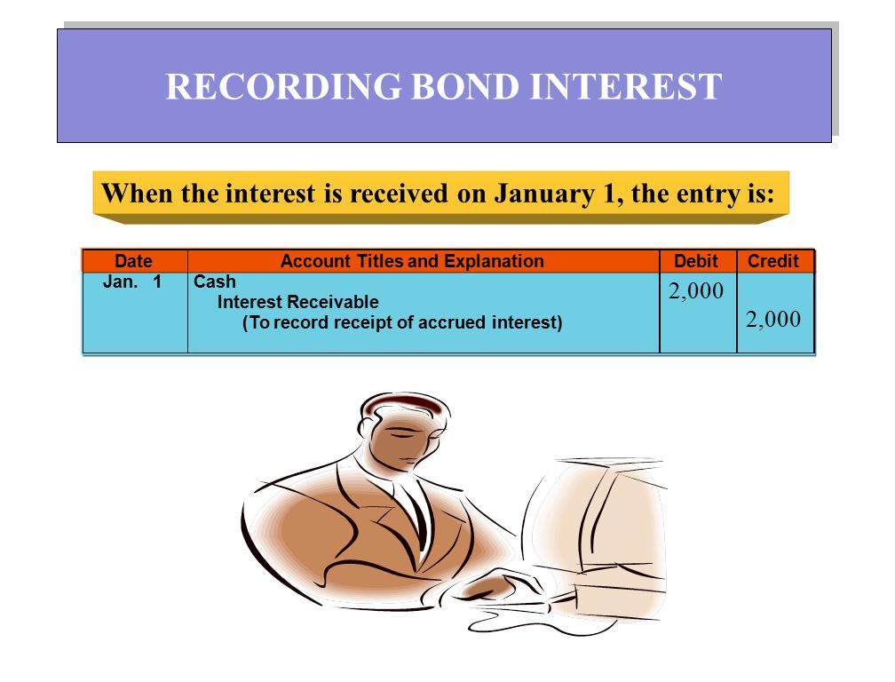 DateAccount Titles and ExplanationDebitCredit Jan. 1Cash Interest Receivable (To record receipt of accrued interest) When the interest is received on