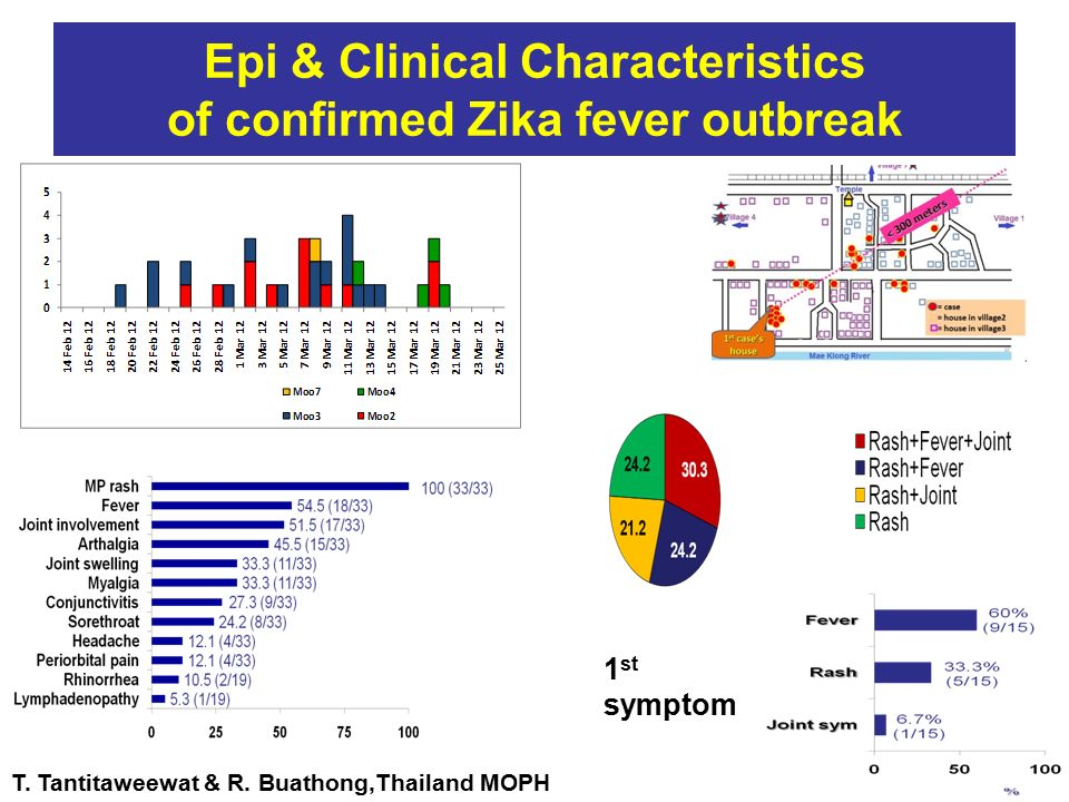 Epi & Clinical Characteristics of confirmed Zika fever outbreak T.
