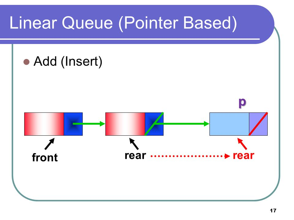 17 Linear Queue (Pointer Based) Add (Insert) front rear p