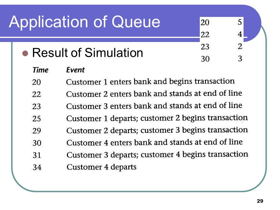 Application of Queue Result of Simulation 29