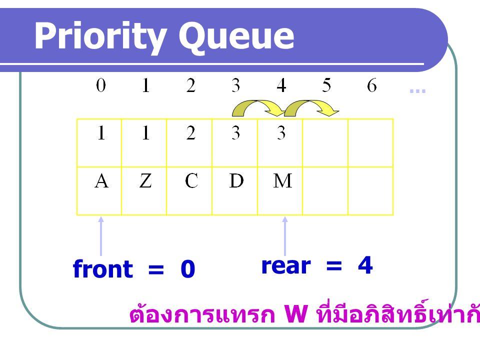 ... front = 0 rear = 4 ต้องการแทรก W ที่มีอภิสิทธิ์เท่ากับ 2 Priority Queue