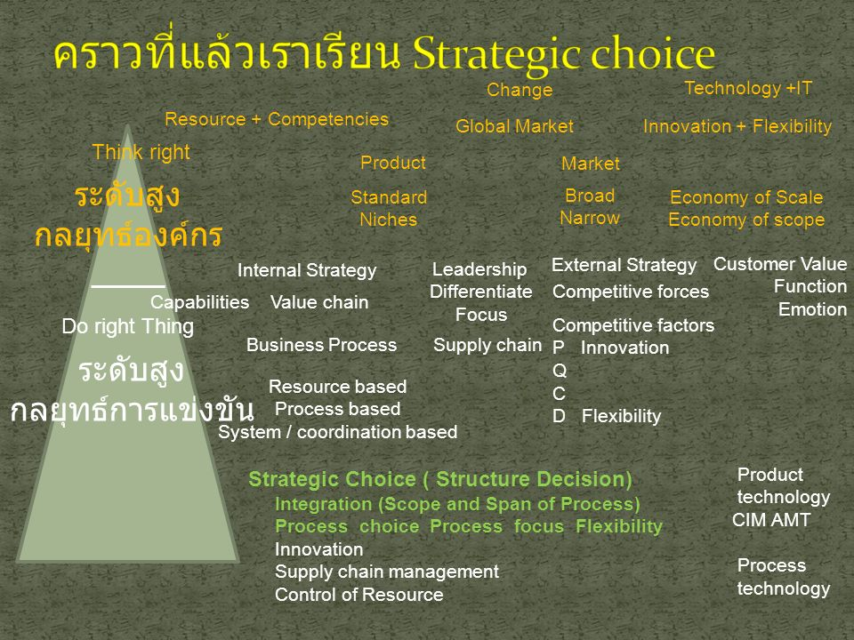 HighLow Volume Process design choices  Less vertical integration  More resource flexibility  More customer involvement  Less capital intensity  More vertical integration  Less resource flexibility  Less customer involvement  More capital intensity Low Volume High Volume Flexible flows Intermediate flows Line flows Project process Job process Line process Continuous process Batch process Figure 3.4