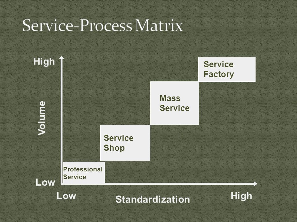 Volume Low High Professional Service Service Shop Mass Service Service Factory Standardization