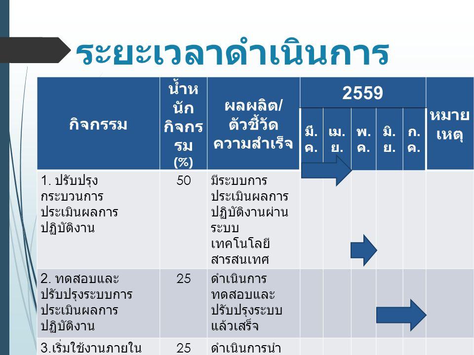 กิจกรรม น้ำห นัก กิจกร รม (%) ผลผลิต / ตัวชี้วัด ความสำเร็จ 2559 หมาย เหตุ มี.