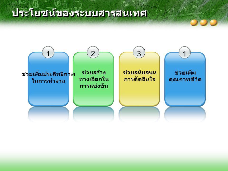ประโยชน์ของระบบสารสนเทศ 12 ช่วยสร้าง ทางเลือกใน การแข่งขัน 3 ช่วยสนับสนุน การตัดสินใจ 1 ช่วยเพิ่ม คุณภาพชีวิต ช่วยเพิ่มประสิทธิภาพ ในการทำงาน