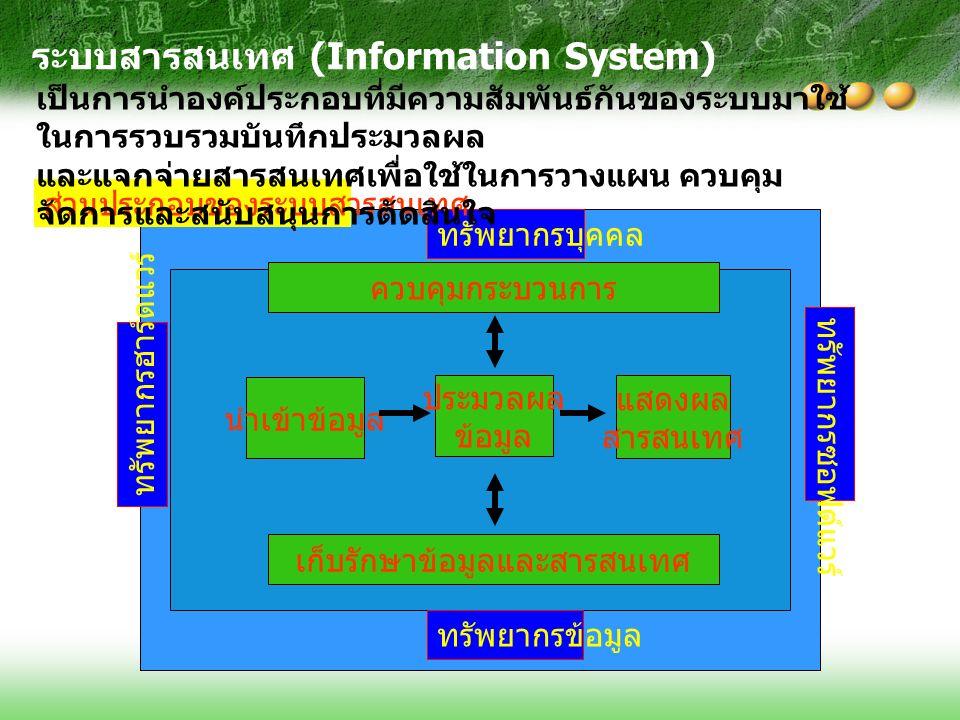 นำเข้าข้อมูล ประมวลผล ข้อมูล แสดงผล สารสนเทศ เก็บรักษาข้อมูลและสารสนเทศ ควบคุมกระบวนการ ทรัพยากรข้อมูล ทรัพยากรบุคคล ทรัพยากรซอฟต์แวร์ ทรัพยากรฮาร์ดแวร์ ส่วนประกอบของระบบสารสนเทศ ระบบสารสนเทศ (Information System) เป็นการนำองค์ประกอบที่มีความสัมพันธ์กันของระบบมาใช้ ในการรวบรวมบันทึกประมวลผล และแจกจ่ายสารสนเทศเพื่อใช้ในการวางแผน ควบคุม จัดการและสนับสนุนการตัดสินใจ