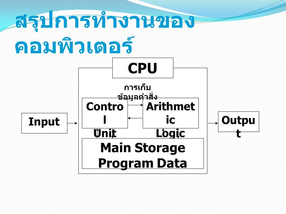 สรุปการทำงานของ คอมพิวเตอร์ Input CPU Contro l Unit Arithmet ic Logic Unit Main Storage Program Data การเก็บ ข้อมูลคำสั่ง Outpu t